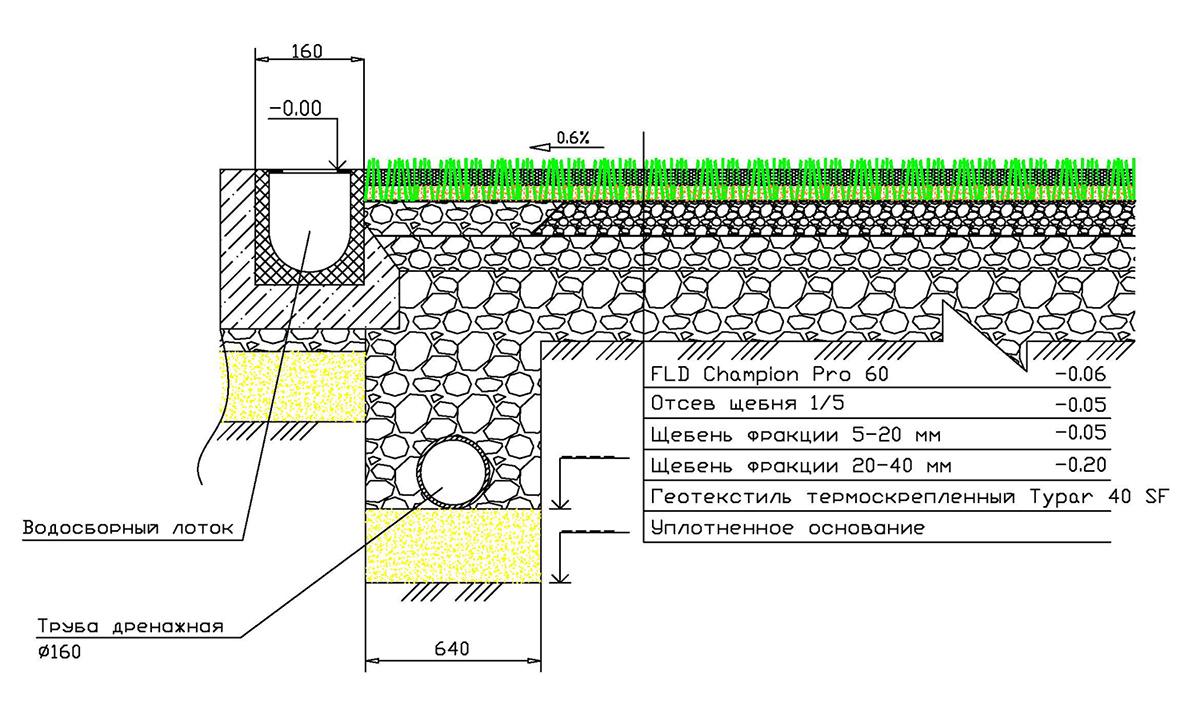 водоотводная система схема